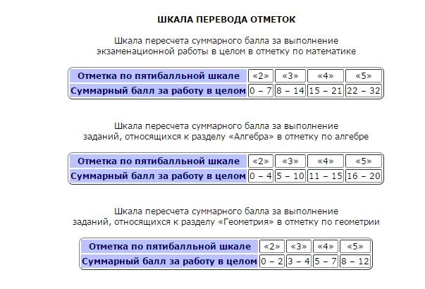 Шкала перевода баллов в оценки по ОГЭ