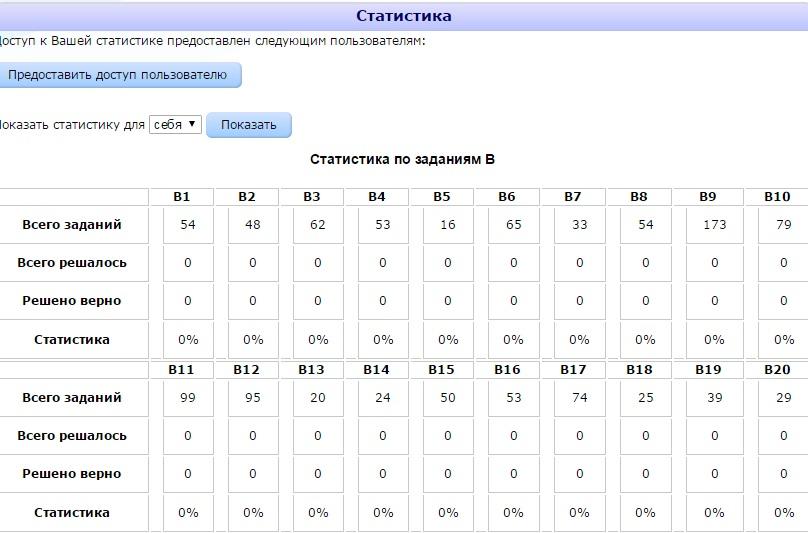 Моя статистика по ОГЭ на сайте