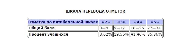 Шкала перевода баллов в оценку по экзамену по химии