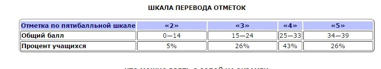 Шкала перевода баллов в оценки по русскому языку