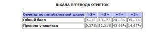 Шкала перевода баллов в отметки