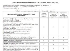 План работы ОГЭ по русскому языку