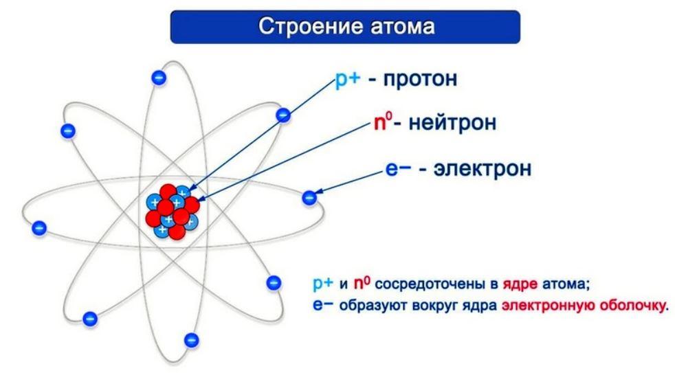Химия - Строение атома