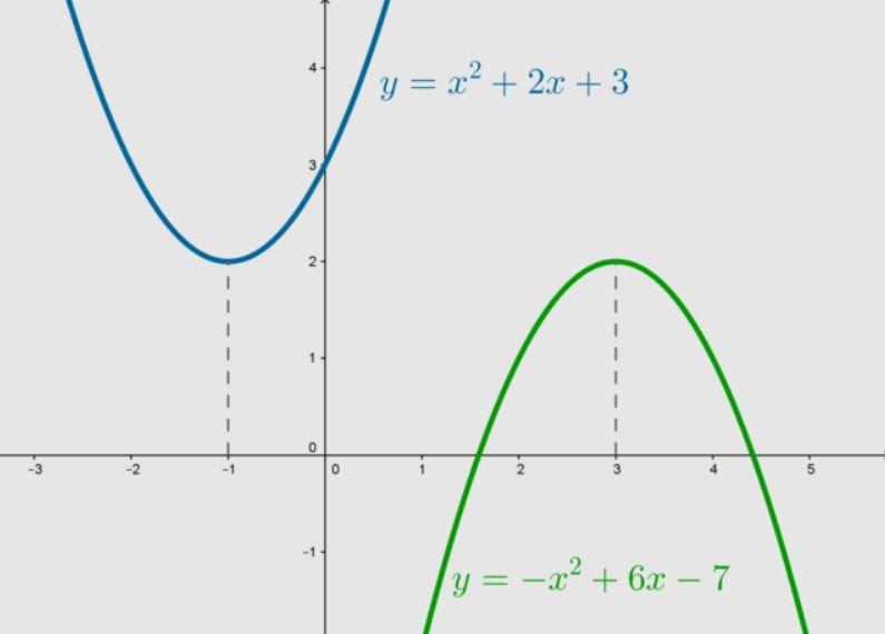 Математика - Парабола