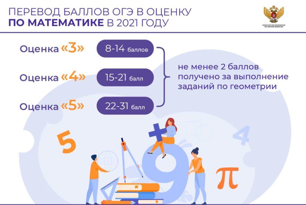 Перевод баллов ОГЭ в оценку по математике 9 класс 2021