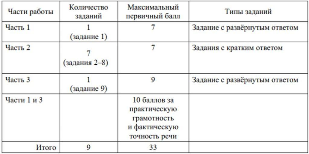 Система оценки ОГЭ русский язык 9 класс 2021